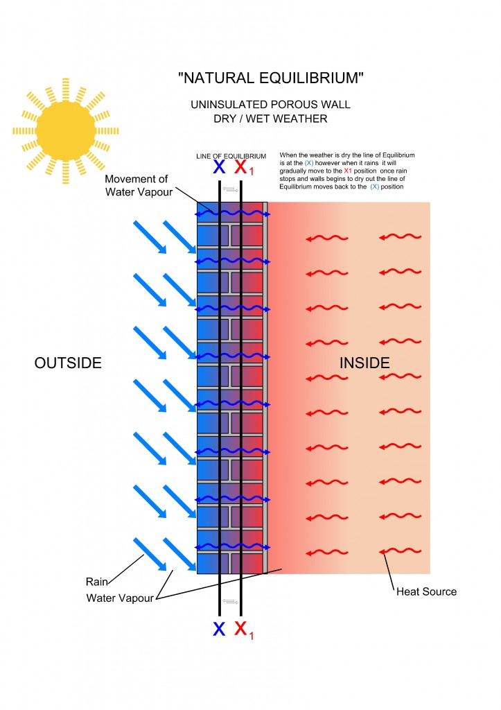 Wall Insulation Product : The effects of adding internal wall insulation