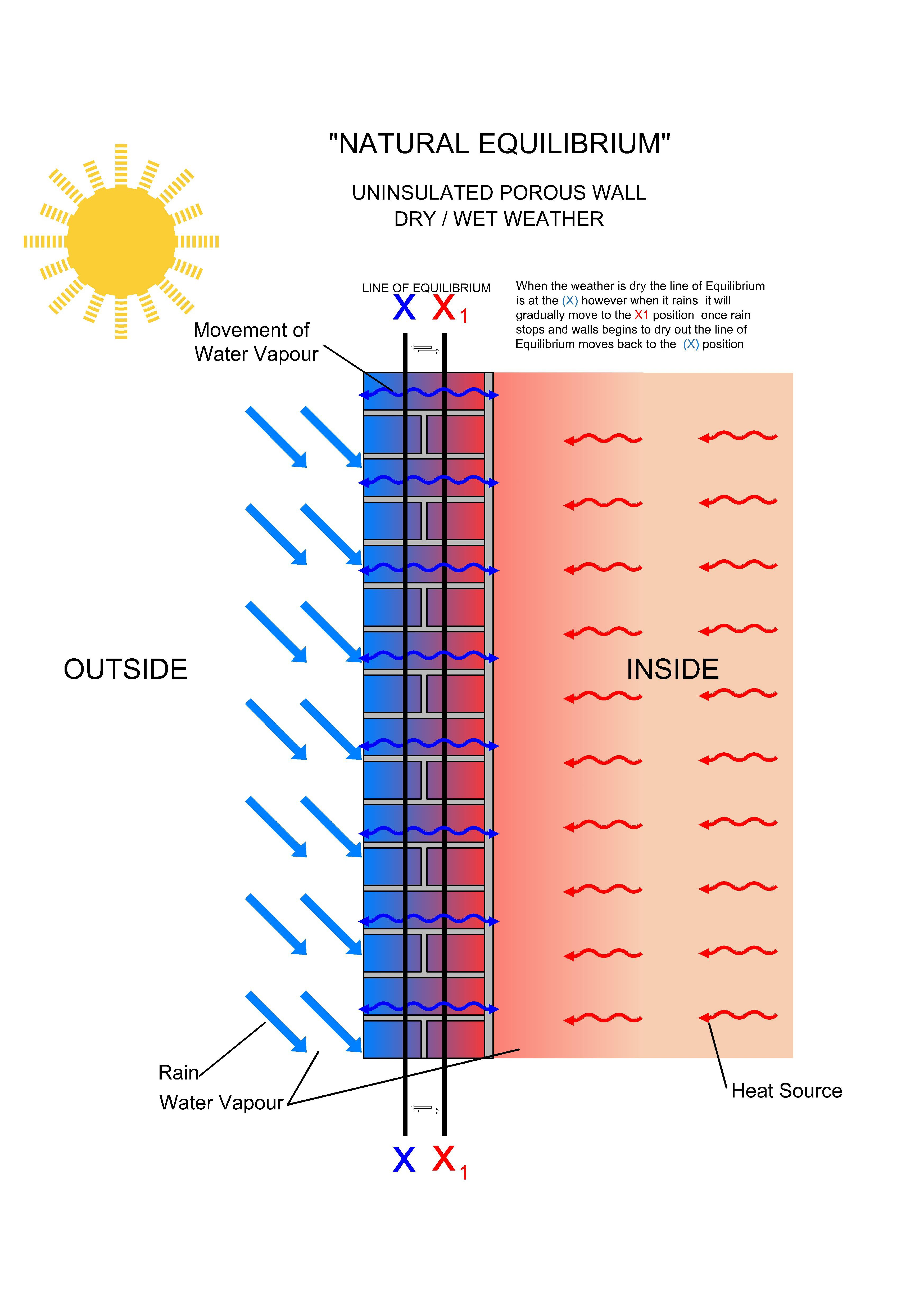 Wall Insulation Diagram : The effects of adding internal wall insulation